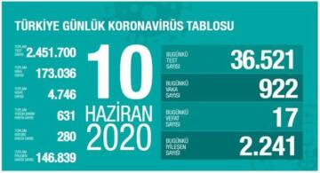 TÜRKİYE'DE CORONA'DAN İYİLEŞEN HASTA SAYISI,146.839